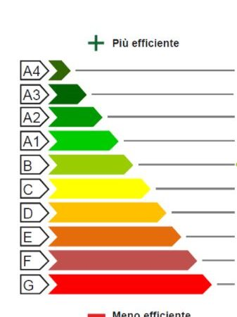 Certificazione energetica APE per vendere e affittare casa